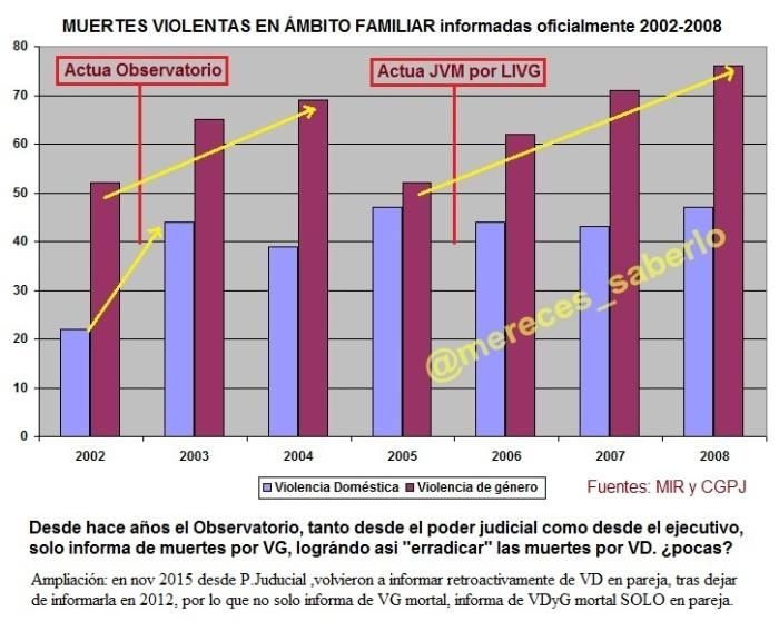muertes-vd-vs-vg-2002-2008
