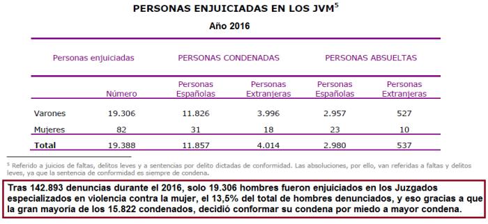 enjuiciados y condenados en JVM 2016