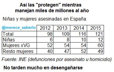 ninas-y-mujeres-asesinadas-aumentan-2012-2015