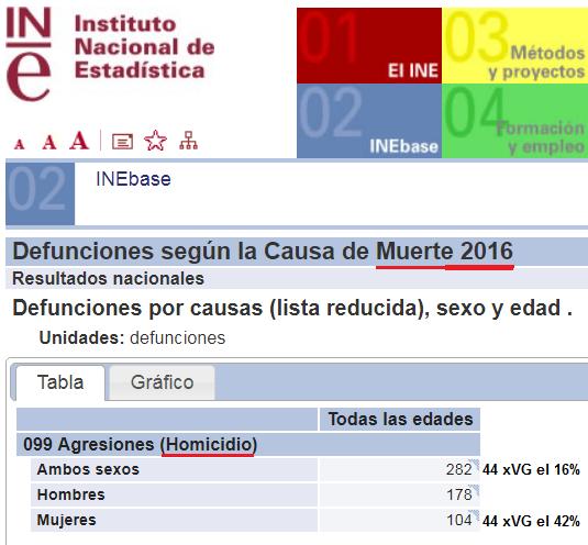 homicidios 2016