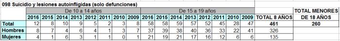 2009-2016 260 MENROES SUICIDADOS