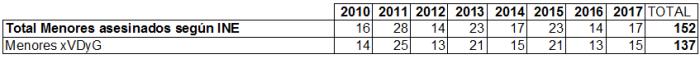 2010-2017 152 xhomicidio