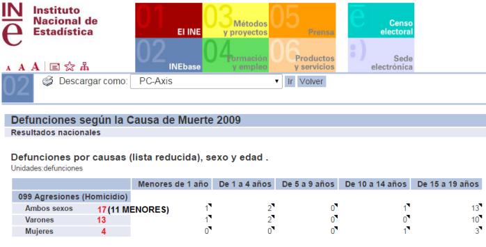 homicidios menores19años. 2009