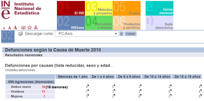 homicidios menores19años. 2010