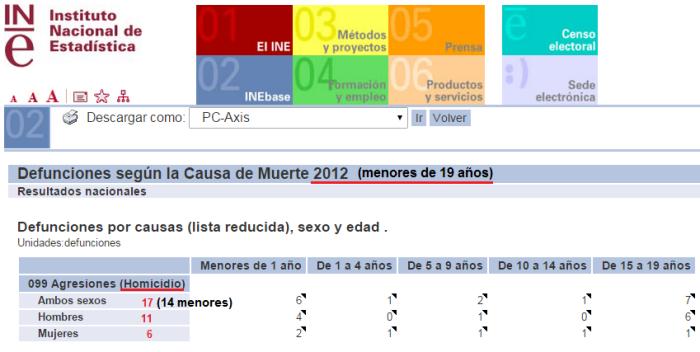 homicidios menores19años. 2012